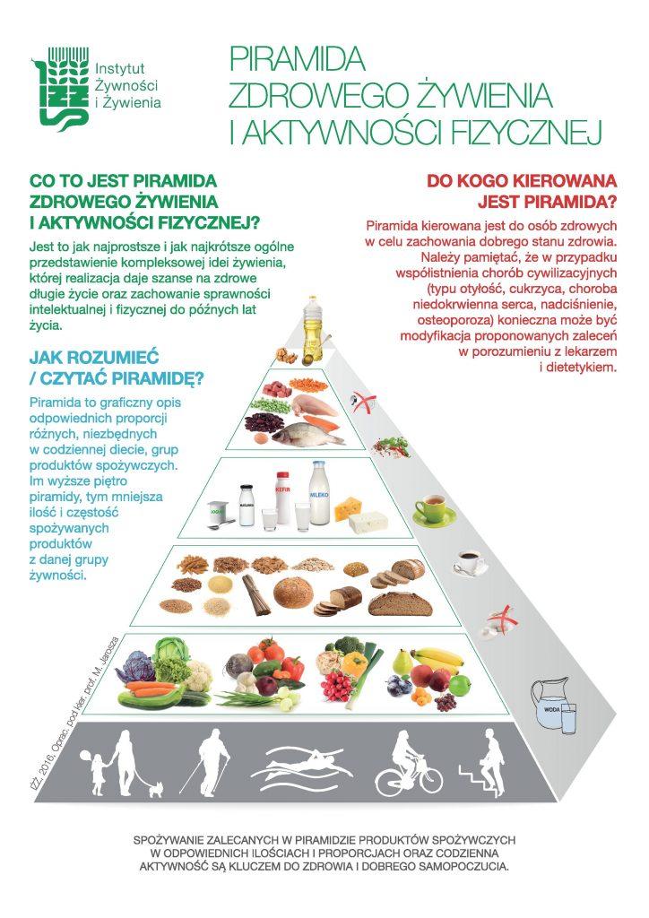 Nowa Piramida Zdrowego Żywienia. Źródło: IŻŻ